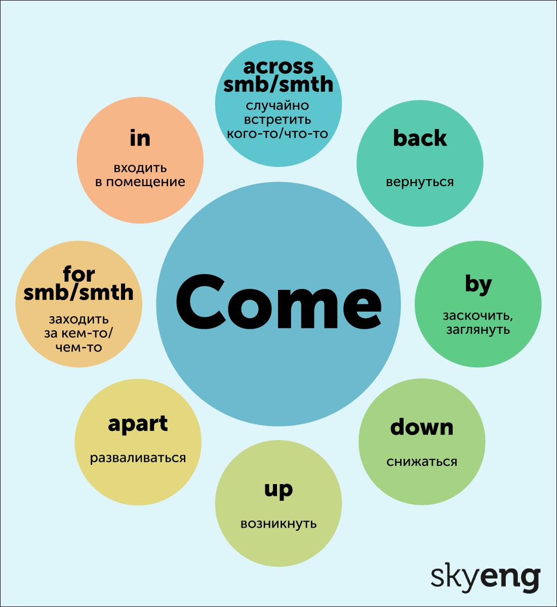Фразовые глаголы с come. Карточка от Skyeng Magazine