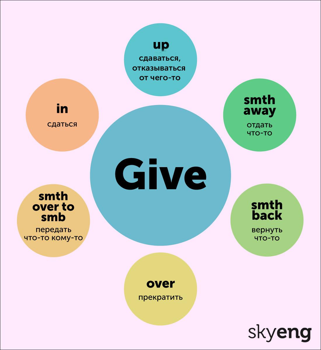 Фразовые глаголы с give. Карточка от Skyeng Magazine