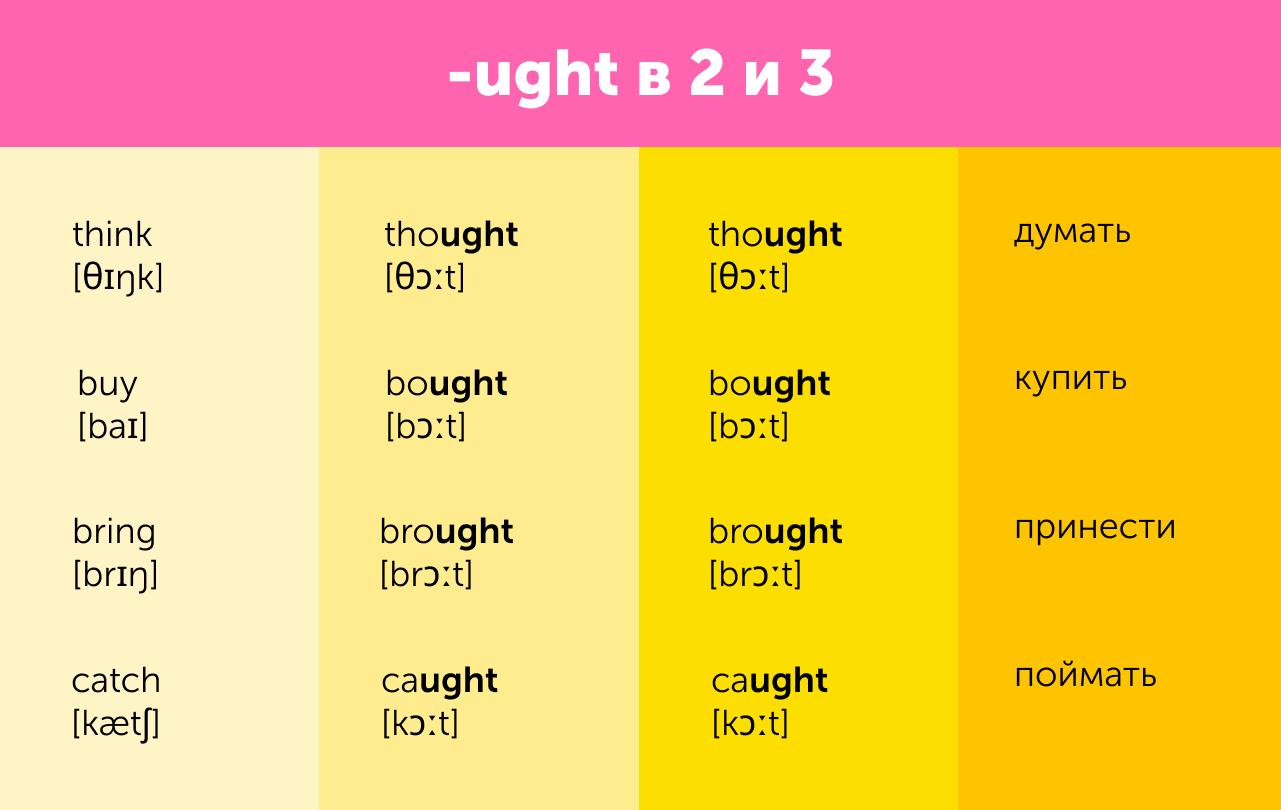 неправильные глаголы. таблица с переводом