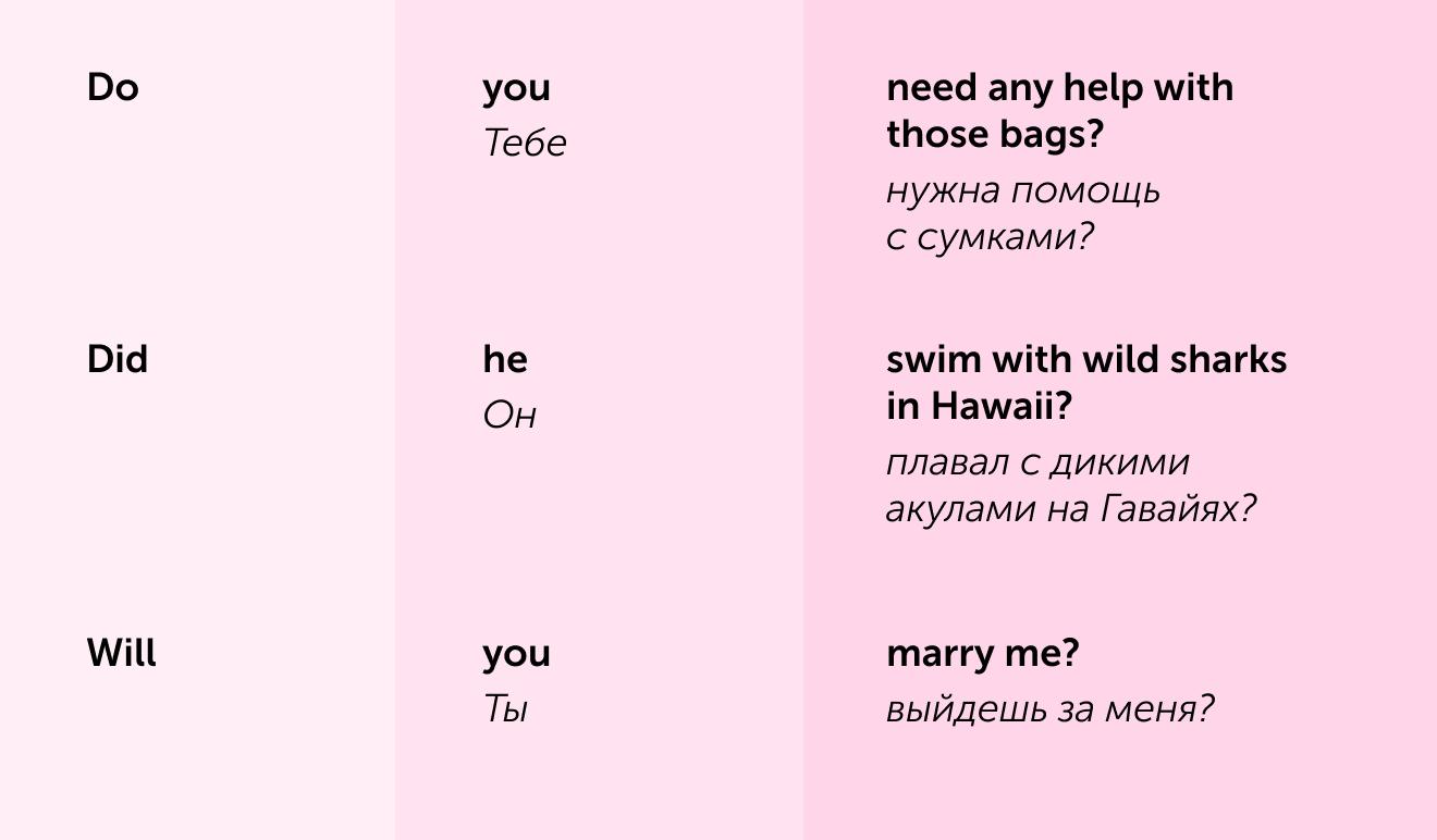 Как задавать общие вопросы на английском.Карточка Skyeng Magazine