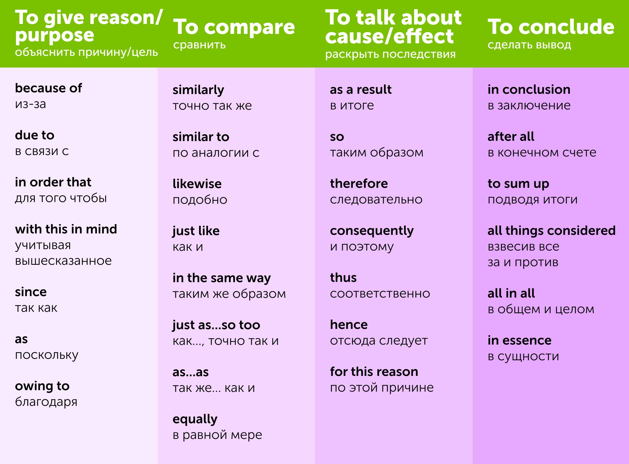 Linking words для IELTS Speaking. Карточка от Skyeng Magazine